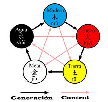 ciclo-5-elmentos